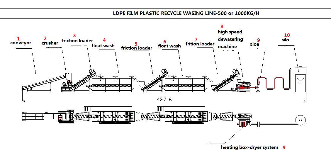 LDPE500